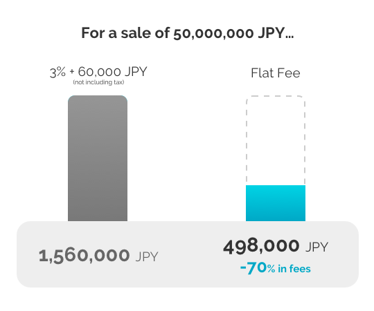 For example, you can save 70% in fees with our flat fee on a property sale of 5 million JPY.